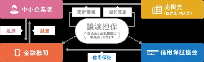 売掛債権や在庫の活用 | 大阪信...